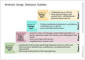 Blogazine Bariatrische Chirurgie Ernährungsmanagement