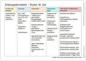 Blogazine Ernährungsinterventionen