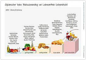 Blogazine glykämischer Index und Ballaststoff-Index