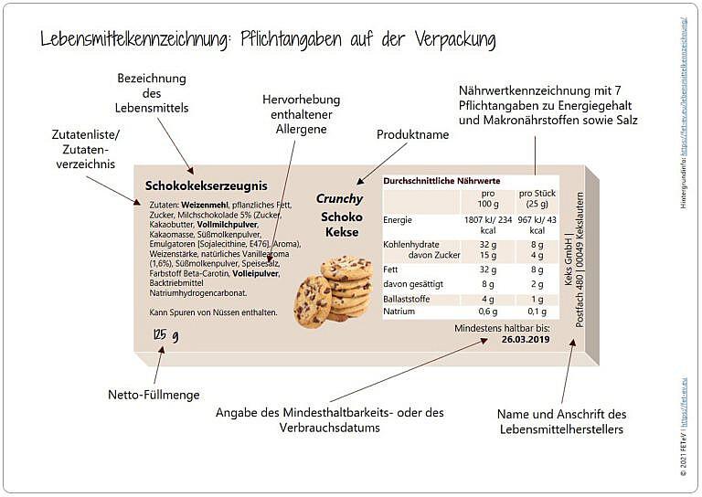 Blogazine Lebensmittelkennzeichnung