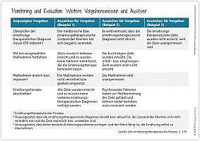 Blogazine Monitoring und Evaluation