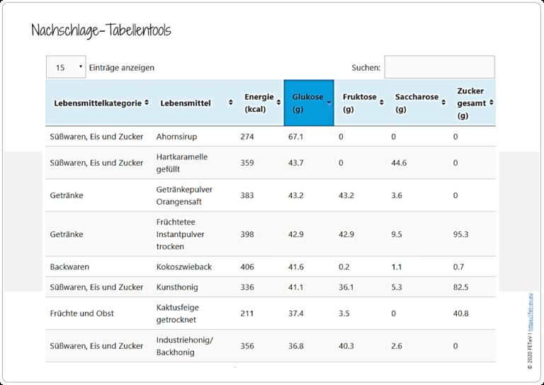 Blogazine Nachschlage-Tabellentools