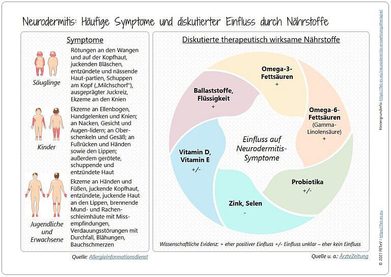 Blogazine Neurodermitis Ernährungstherapie