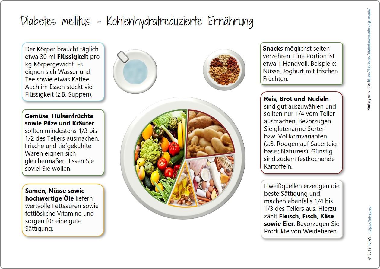 Gastbeitrag: Die meisten Diabetiker profitieren von kohlenhydratarmer Kost