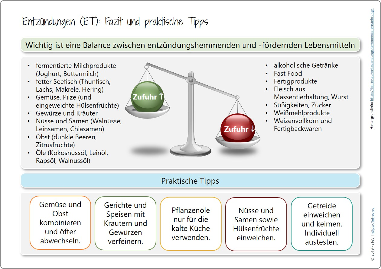 Rheuma Ernährung Tabelle