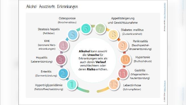 Alkohol: Assoziierte Erkrankungen