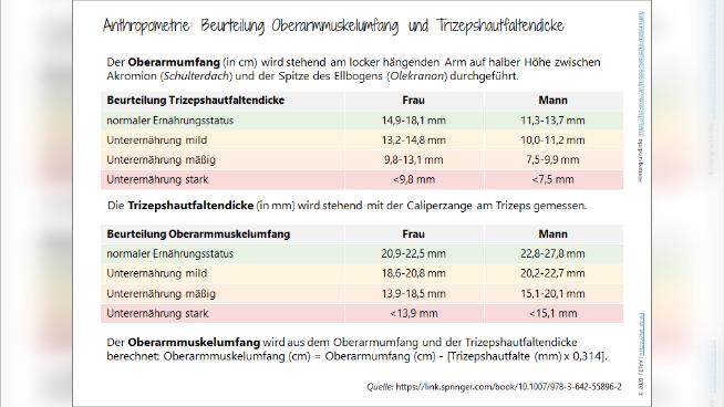 Anthropometrie: Beurteilung Oberarmmuskelumfang und Trizepshautfaltendicke