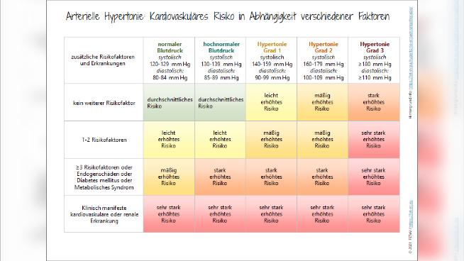 Hypertonie - Kardiovaskuläres Risiko