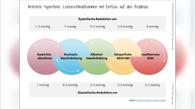 Arterielle Hypertonie: Lebensstilmaßnahmen mit Einfluss auf den Blutdruck