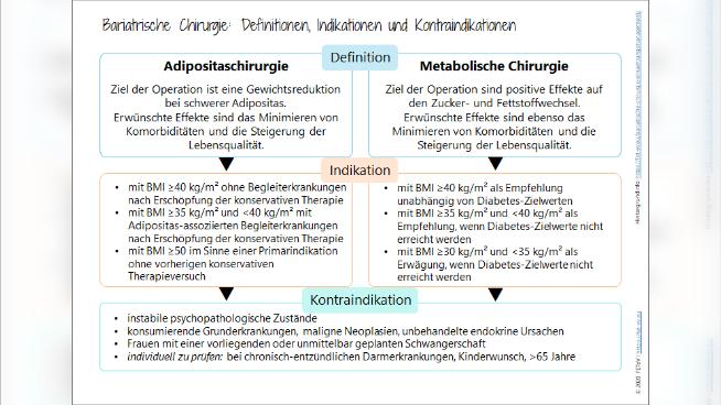 Bariatrische Chirurgie: Definitionen, Indikationen und Kontraindikationen