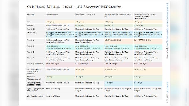 Bariatrische Chirurgie: Protein- und Supplementationsschema