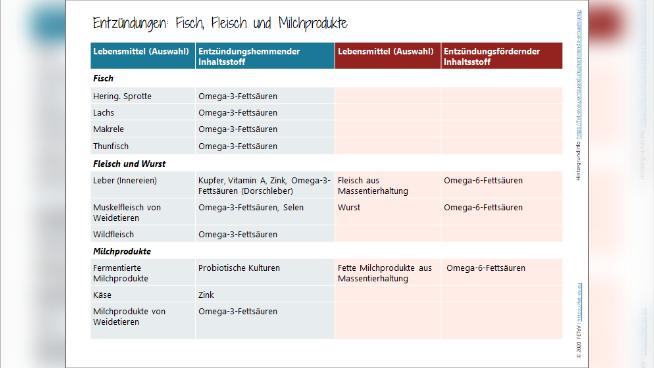 Chronische Entzündungen (Inflammation) - Symptombild und Ernährungstherapie
