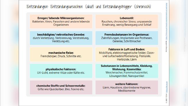 Entzündungen - Ursachen und Trigger