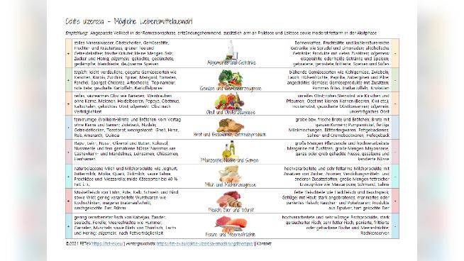 Colitis ulzerosa - Mögliche Lebensmittelauswahl