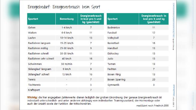 Energiebedarf: Energieverbrauch beim Sport