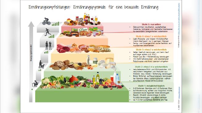 Ernährungsempfehlungen: Ernährungspyramide für eine bewusste Ernährung