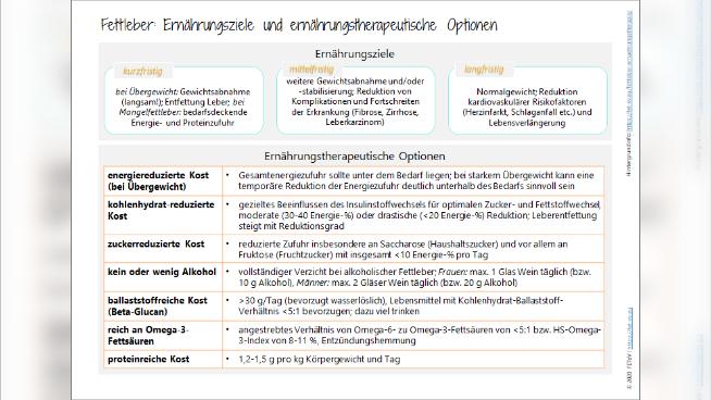 Fettleber (Steatosis hepatis) - Krankheitsbild und Ernährungstherapie