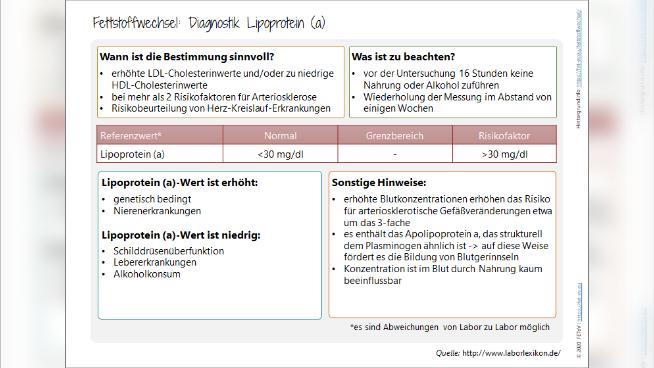 Fettstoffwechsel: Lipoprotein (a)
