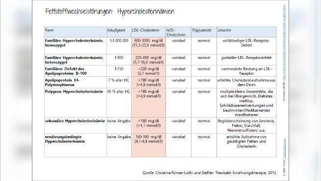 Fettstoffwechselstörungen: Hypercholesterinämien