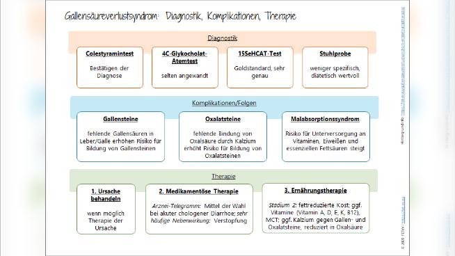 Gallensäureverlustsyndrom - Symptombild und Ernährungstherapie