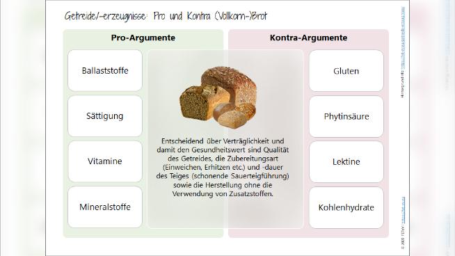 Getreide/-erzeugnisse: Pro und Kontra (Vollkorn-)Brot