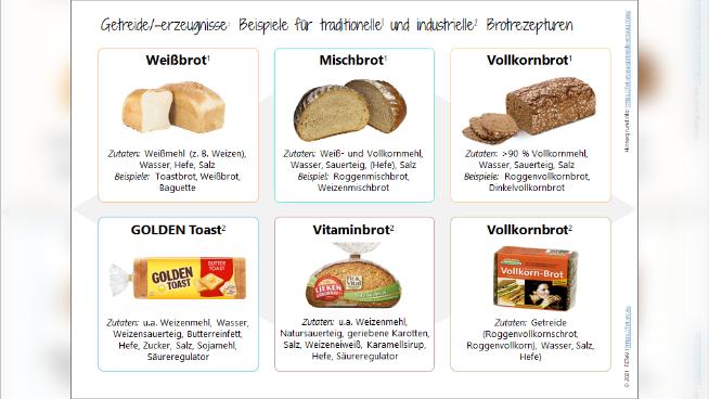 Getreide/-erzeugnisse: Traditionelle und industrielle Brötchenrezepturen (1)