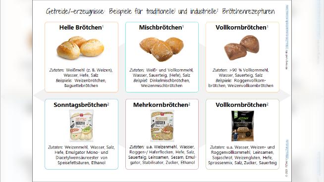 Getreide/-erzeugnisse: Beispiele für traditionelle und industrielle Brötchenrezepturen (2)