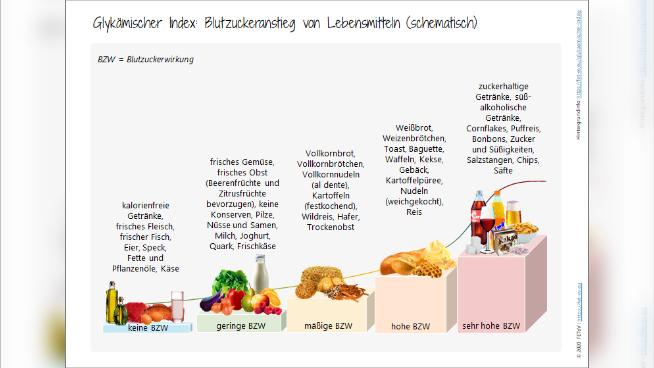 Glykämischer Index: Blutzuckeranstieg von Lebensmitteln