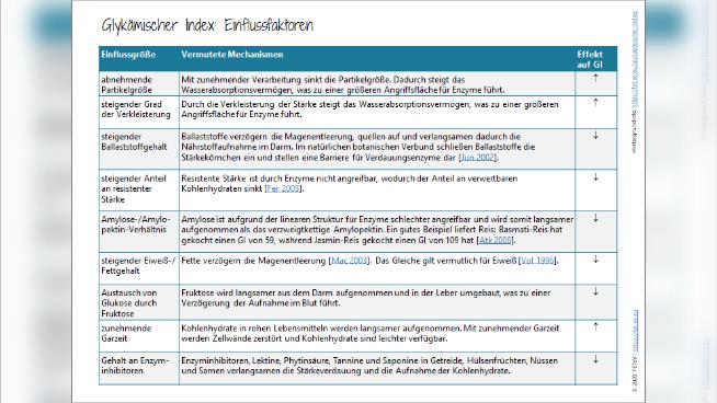 Glykämischer Index: Einflussfaktoren
