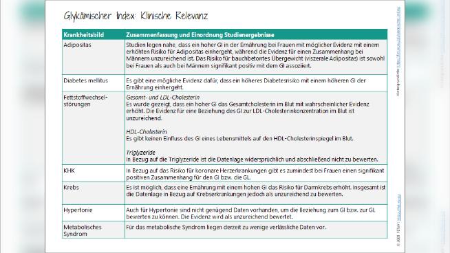 Glykämischer Index: Klinische Relevanz
