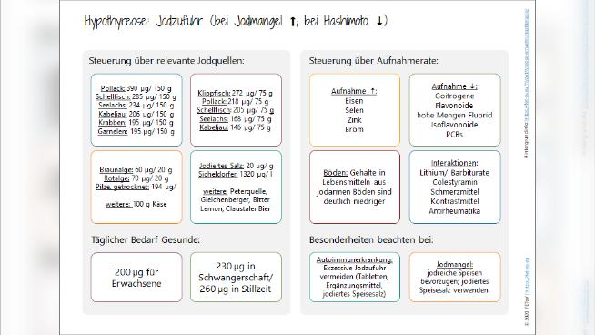 Jod - Jodzufuhr bei Hypothyreose
