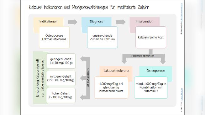 Kalzium - Indikationen und Mengenempfehlungen für modifizierte Zufuhr