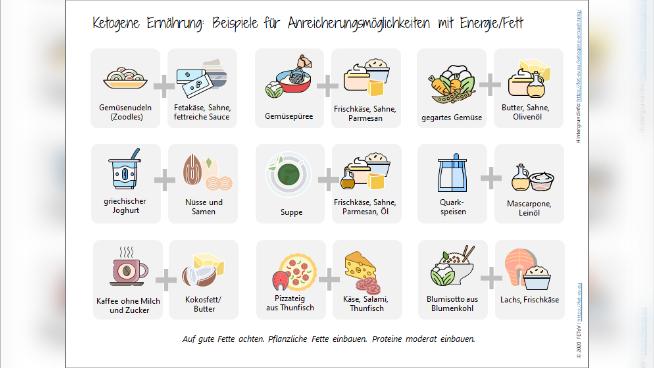 Ketogene Ernährung: Beispiele für Anreicherungsmöglichkeiten mit Energie/Fett