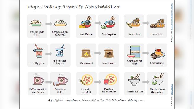 Ketogene Ernährung: Beispiele für Austauschmöglichkeiten