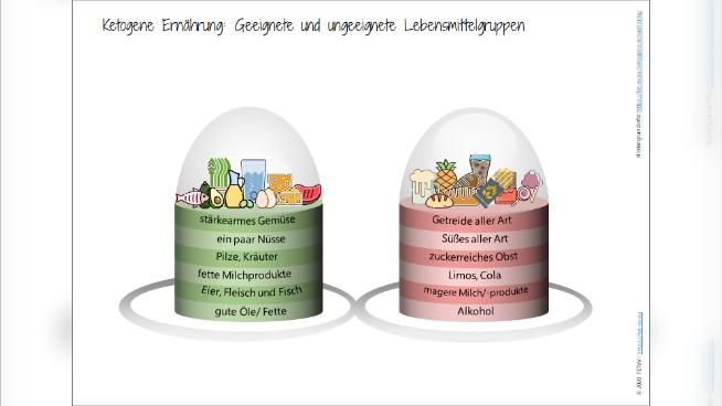 Ketogene Ernährung: Geeignete und ungeeignete Lebensmittelgruppen