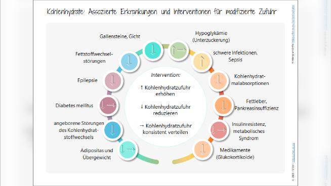 Kohlenhydrate - Assoziierte Erkrankungen und Interventionen