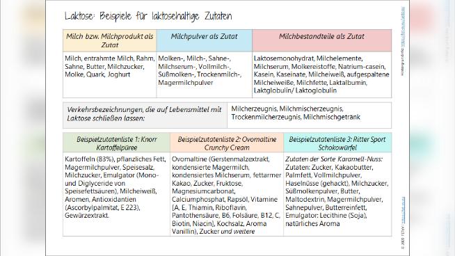 Laktose - Ernährungstherapeutische Aspekte