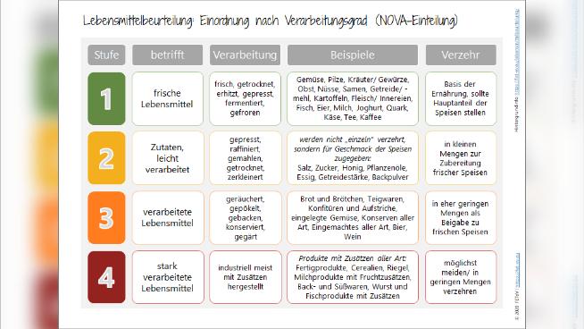 Lebensmittelbeurteilung: Einordnung nach Verarbeitungsgrad (NOVA-Einteilung)
