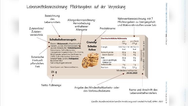 Lebensmittelkennzeichnung: Pflichtangaben auf der Verpackung