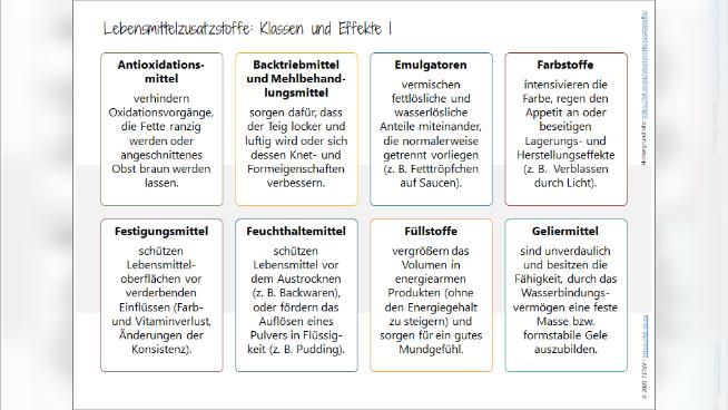 Lebensmittelzusatzstoffe: Klassen und Effekte 1