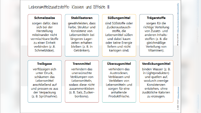 Lebensmittelzusatzstoffe: Klassen und Effekte 3