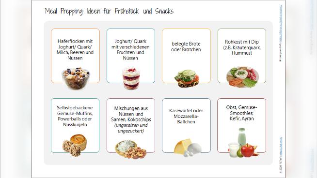 Meal Prepping: Ideen für Frühstück und Snacks
