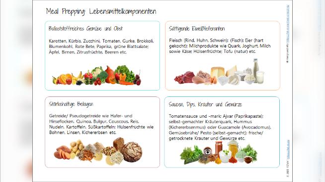 Meal Prepping: Lebensmittelkomponenten