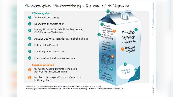Milch/-erzeugnisse: Milchkennzeichnung – Das muss auf die Verpackung