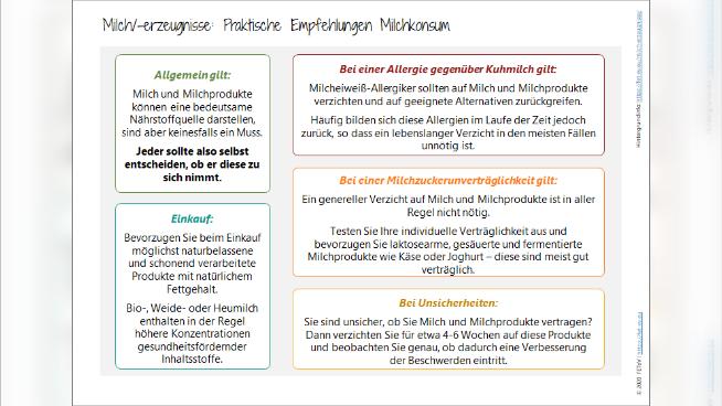 Milch/-erzeugnisse: Praktische Empfehlungen Milchkonsum
