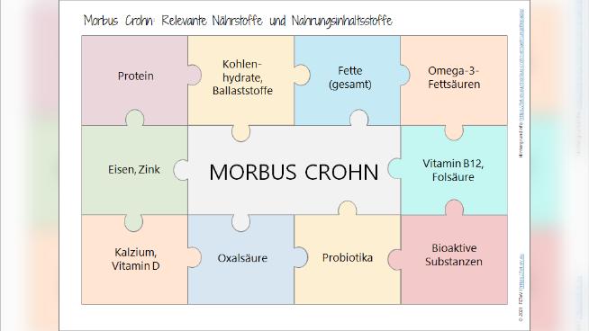 Morbus Crohn - Krankheitsbild und Ernährungstherapie