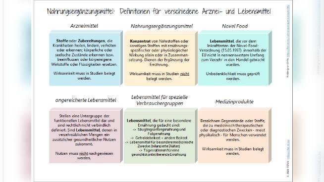 Nahrungsergänzungsmittel: Definitionen für verschiedene Arznei- und Lebensmittel