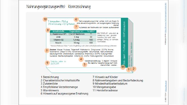 Nahrungsergänzungsmittel: Kennzeichnung