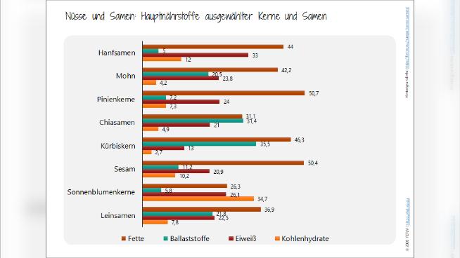 Nüsse und Samen: Hauptnährstoffe ausgewählter Kerne und Samen
