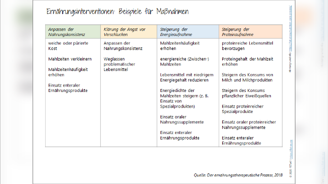 Ernährungsinterventionen - Maßnahmen